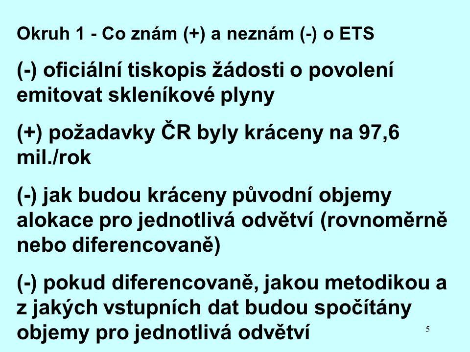 5 Okruh 1 - Co znám (+) a neznám (-) o ETS (-) oficiální tiskopis žádosti o povolení emitovat skleníkové plyny (+) požadavky ČR byly kráceny na 97,6 mil./rok (-) jak budou kráceny původní objemy alokace pro jednotlivá odvětví (rovnoměrně nebo diferencovaně) (-) pokud diferencovaně, jakou metodikou a z jakých vstupních dat budou spočítány objemy pro jednotlivá odvětví