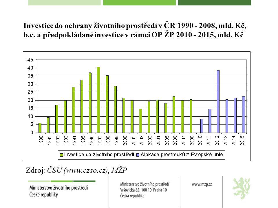 Investice do ochrany životního prostředí v ČR 1990 - 2008, mld.