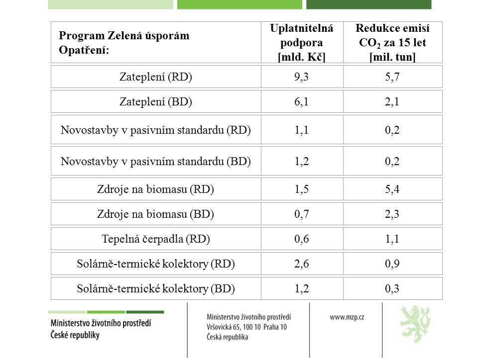 Program Zelená úsporám Opatření: Uplatnitelná podpora [mld.