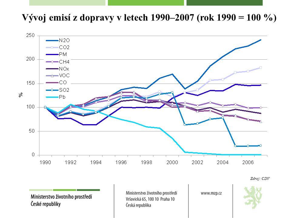 Vývoj emisí z dopravy v letech 1990–2007 (rok 1990 = 100 %) Zdroj: CDV