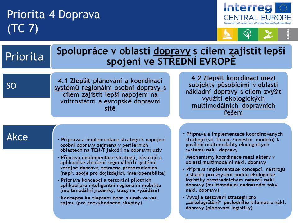 Priorita Akce SO Priorita 4 Doprava (TC 7) Spolupráce v oblasti dopravy s cílem zajistit lepší spojení ve STŘEDNÍ EVROPĚ 4.1 Zlepšit plánování a koordinaci systémů regionální osobní dopravy s cílem zajistit lepší napojení na vnitrostátní a evropské dopravní sítě - Příprava a implementace strategií k napojení osobní dopravy zejména v periferních oblastech na TEN-T jakož i na dopravní uzly - Příprava implementace strategií, nástrojů a aplikací ke zlepšení regionálních systémů veřejné dopravy, zejména přeshraničních (např.