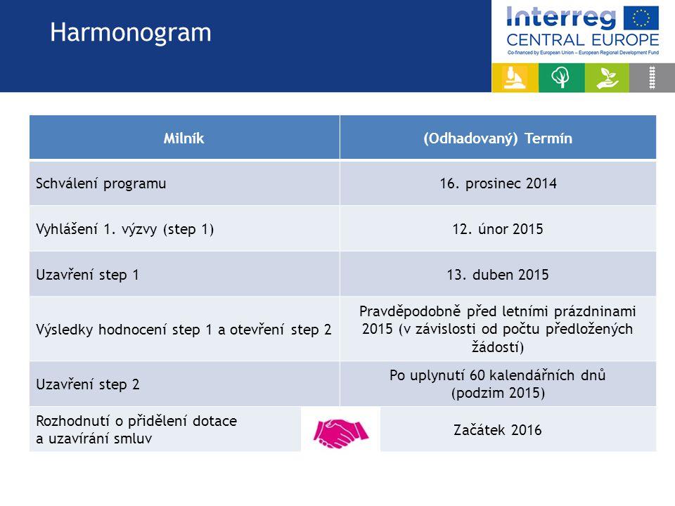 Harmonogram Milník(Odhadovaný) Termín Schválení programu16.