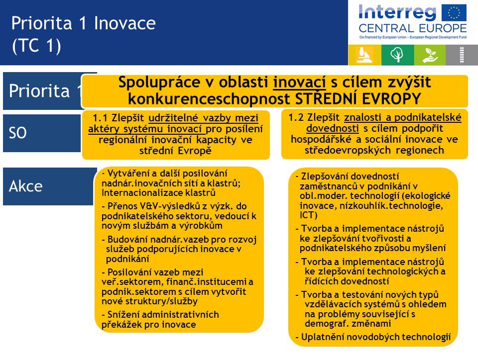 Priorita 1 Akce SOSO Priorita 1 Inovace (TC 1) Spolupráce v oblasti inovací s cílem zvýšit konkurenceschopnost STŘEDNÍ EVROPY 1.1 Zlepšit udržitelné vazby mezi aktéry systému inovací pro posílení regionální inovační kapacity ve střední Evropě - Vytváření a další posilování nadnár.inovačních sítí a klastrů; Internacionalizace klastrů - Přenos V&V-výsledků z výzk.