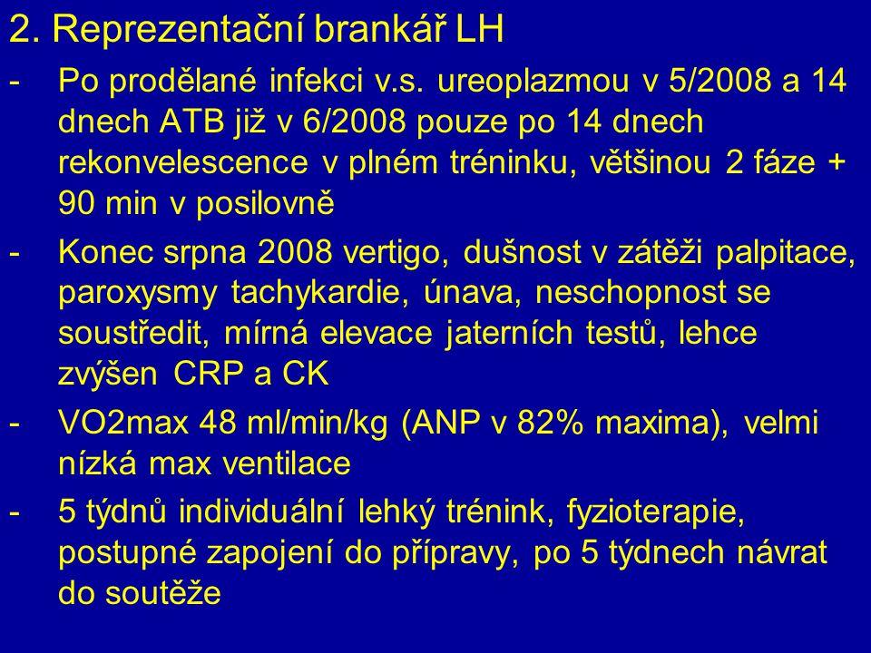 2. Reprezentační brankář LH -Po prodělané infekci v.s. ureoplazmou v 5/2008 a 14 dnech ATB již v 6/2008 pouze po 14 dnech rekonvelescence v plném trén