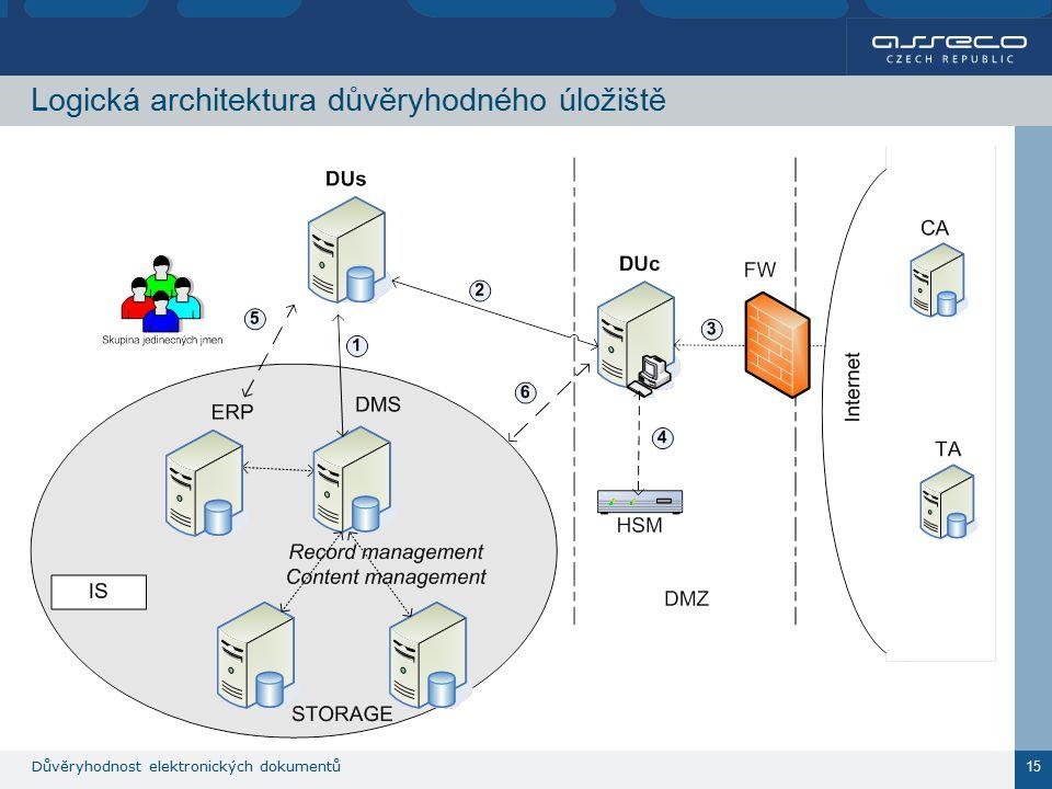 Důvěryhodnost elektronických dokumentů 15 Logická architektura důvěryhodného úložiště