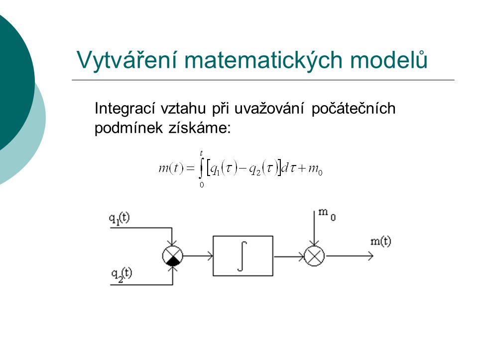 Vytváření matematických modelů Integrací vztahu při uvažování počátečních podmínek získáme: