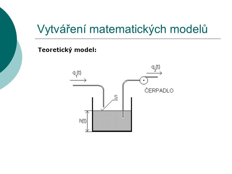 Vytváření matematických modelů Teoretický model: