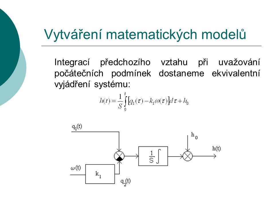 Vytváření matematických modelů Integrací předchozího vztahu při uvažování počátečních podmínek dostaneme ekvivalentní vyjádření systému: