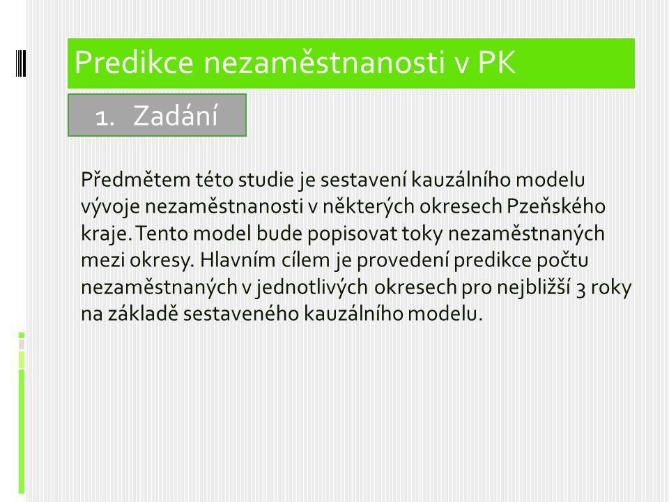 Předmětem této studie je sestavení kauzálního modelu vývoje nezaměstnanosti v některých okresech Pzeňského kraje. Tento model bude popisovat toky neza