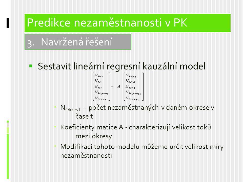  Sestavit lineární regresní kauzální model  N Okres t - počet nezaměstnaných v daném okrese v čase t  Koeficienty matice A - charakterizují velikost toků mezi okresy  Modifikací tohoto modelu můžeme určit velikost míry nezaměstnanosti 3.Navržená řešení Predikce nezaměstnanosti v PK