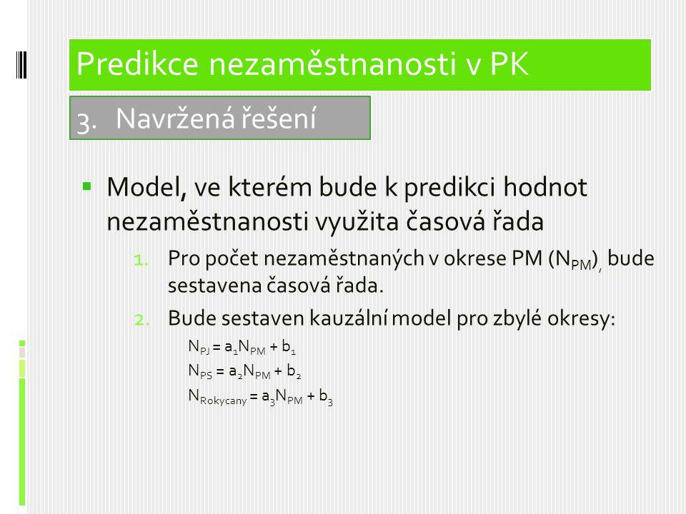  Model, ve kterém bude k predikci hodnot nezaměstnanosti využita časová řada 1.Pro počet nezaměstnaných v okrese PM (N PM ), bude sestavena časová řa
