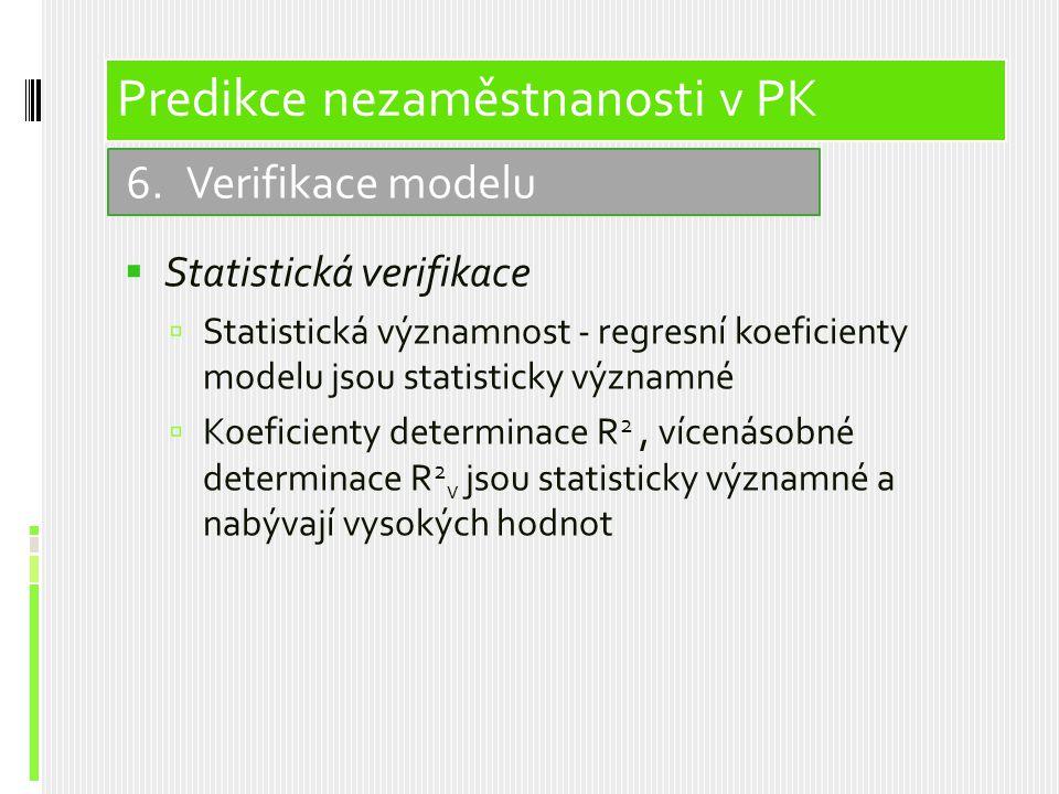  Statistická verifikace  Statistická významnost - regresní koeficienty modelu jsou statisticky významné  Koeficienty determinace R 2, vícenásobné determinace R 2 v jsou statisticky významné a nabývají vysokých hodnot 6.Verifikace modelu Predikce nezaměstnanosti v PK