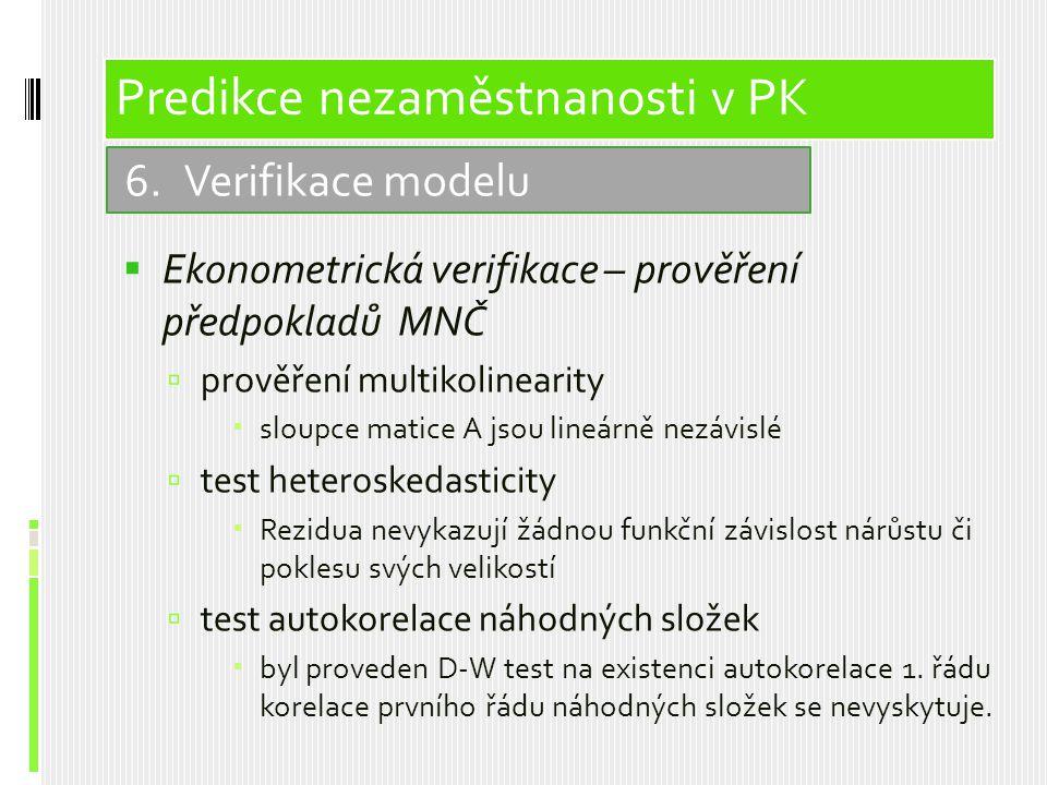  Ekonometrická verifikace – prověření předpokladů MNČ  prověření multikolinearity  sloupce matice A jsou lineárně nezávislé  test heteroskedasticity  Rezidua nevykazují žádnou funkční závislost nárůstu či poklesu svých velikostí  test autokorelace náhodných složek  byl proveden D-W test na existenci autokorelace 1.