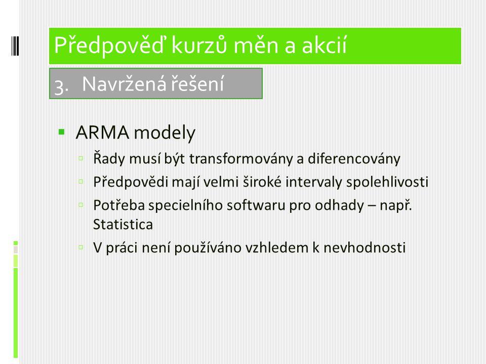  ARMA modely  Řady musí být transformovány a diferencovány  Předpovědi mají velmi široké intervaly spolehlivosti  Potřeba specielního softwaru pro odhady – např.