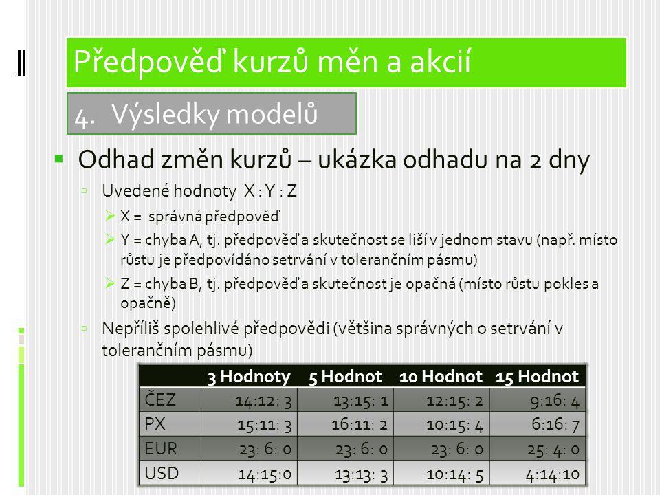  Odhad změn kurzů – ukázka odhadu na 2 dny  Uvedené hodnoty X : Y : Z  X = správná předpověď  Y = chyba A, tj. předpověď a skutečnost se liší v je