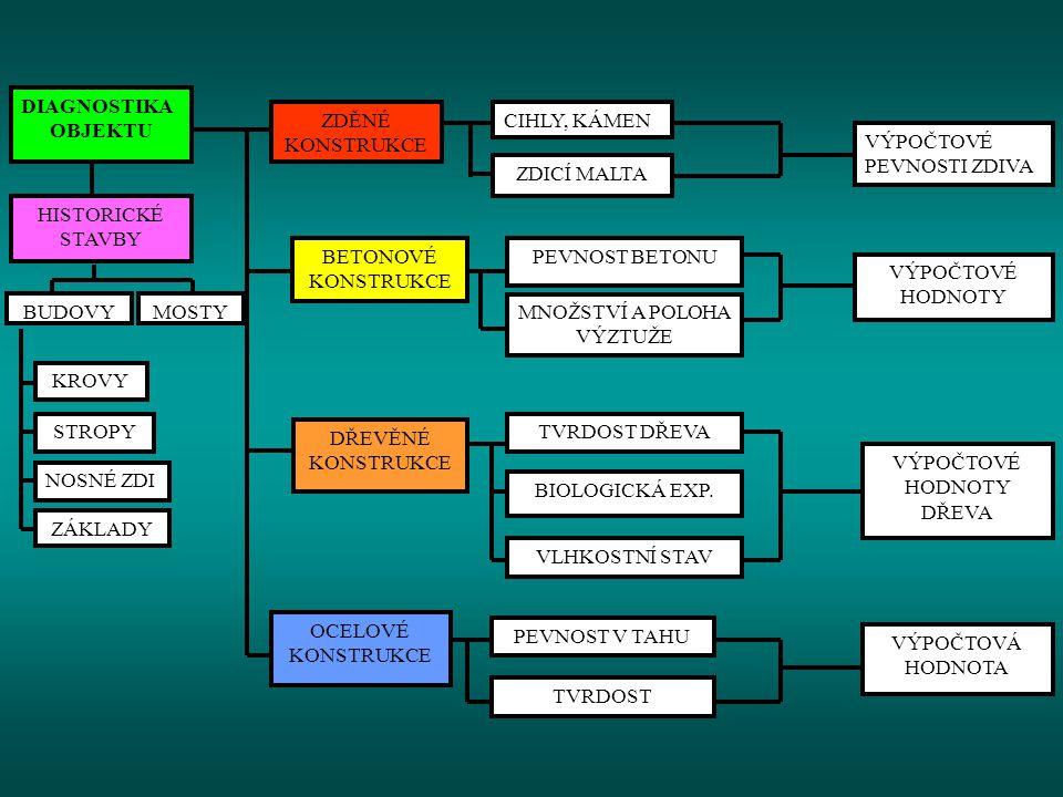 DIAGNOSTIKA OBJEKTU KROVY STROPY NOSNÉ ZDI ZÁKLADY HISTORICKÉ STAVBY BUDOVYMOSTY ZDĚNÉ KONSTRUKCE BETONOVÉ KONSTRUKCE DŘEVĚNÉ KONSTRUKCE OCELOVÉ KONST