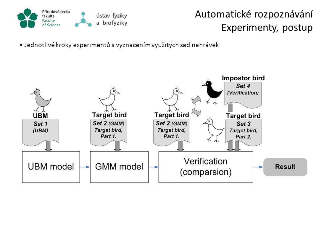 Automatické rozpoznávání Experimenty, postup Jednotlivé kroky experimentů s vyznačením využitých sad nahrávek