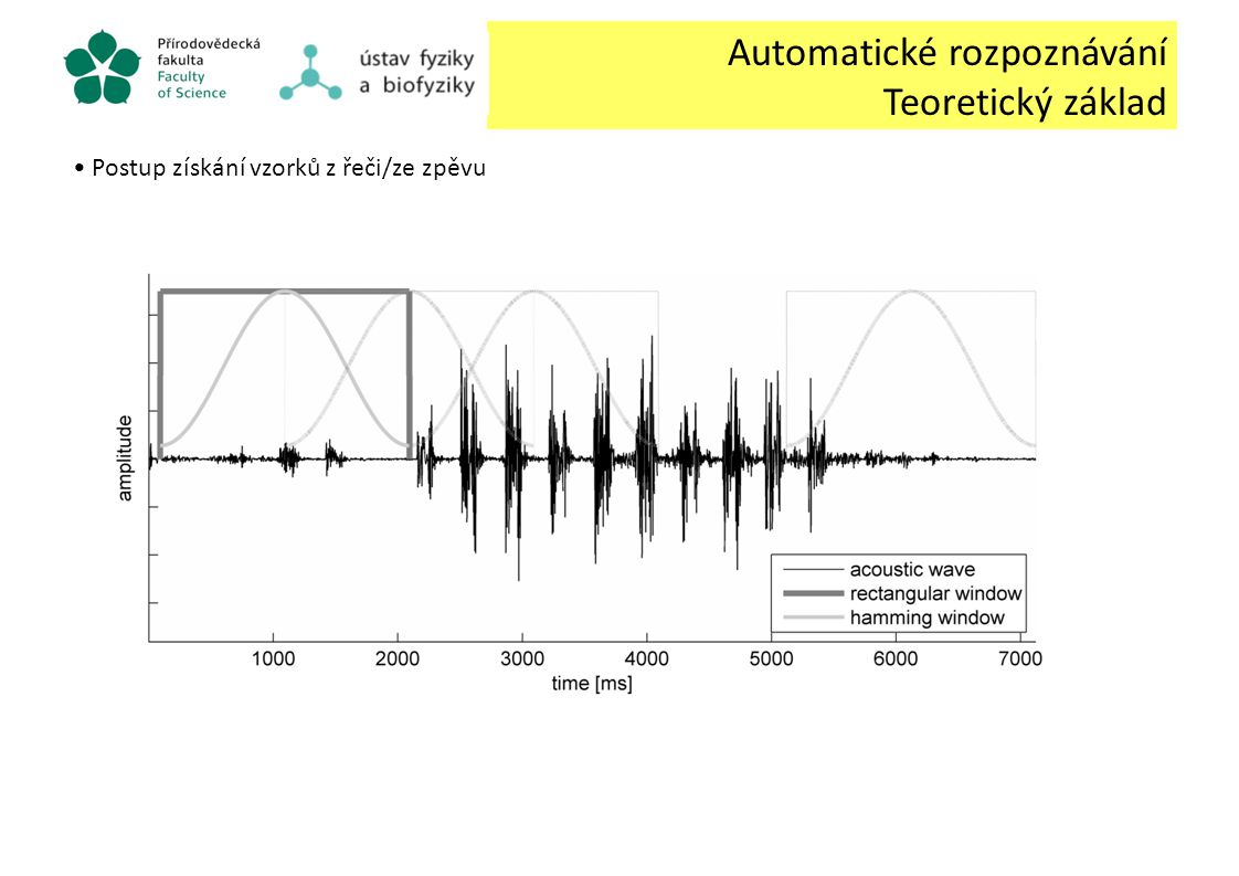 Automatické rozpoznávání ptáků Typy úloh Rozpoznávání ptáků: Typ úloh 1.Identifikace jedince (v rámci jednoho druhu) → Speaker Identification 2.Rozpoznání druhu (zpěv/zvuk) → Language Identification 3.Rozpoznání specifického zvuku → Speech recognition task (SV, SI) 4.Optimalizace metod pro řeč → využití v ornitologii