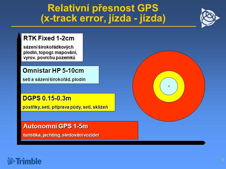 9 Autonomní GPS 1-5m turistika, jachting, sledování vozidel Relativní přesnost GPS (x-track error, jízda - jízda) DGPS 0.15-0.3m postřiky, setí, příprava půdy, setí, sklizeň Omnistar HP 5-10cm setí a sázení širokořád.