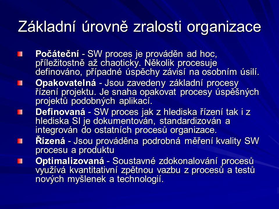 Základní úrovně zralosti organizace Počáteční - SW proces je prováděn ad hoc, příležitostně až chaoticky.