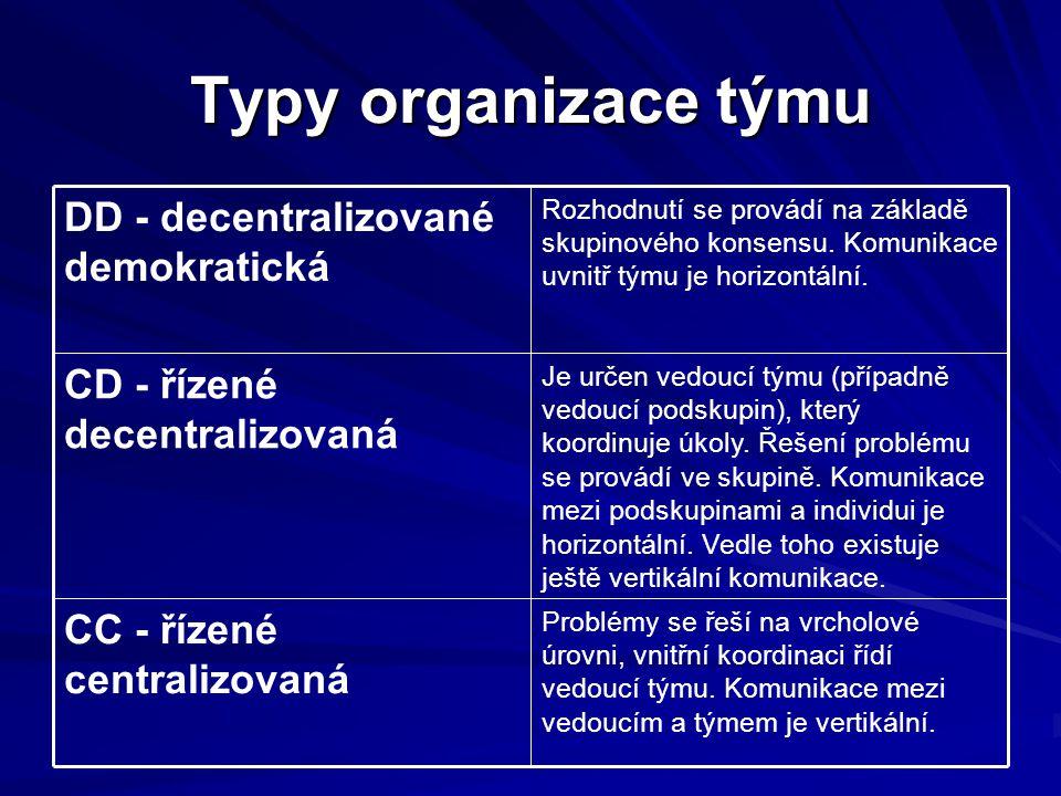 Typy organizace týmu Problémy se řeší na vrcholové úrovni, vnitřní koordinaci řídí vedoucí týmu.