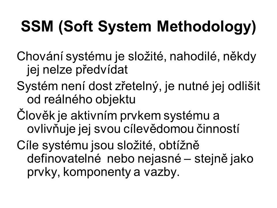 SSM (Soft System Methodology) Chování systému je složité, nahodilé, někdy jej nelze předvídat Systém není dost zřetelný, je nutné jej odlišit od reáln