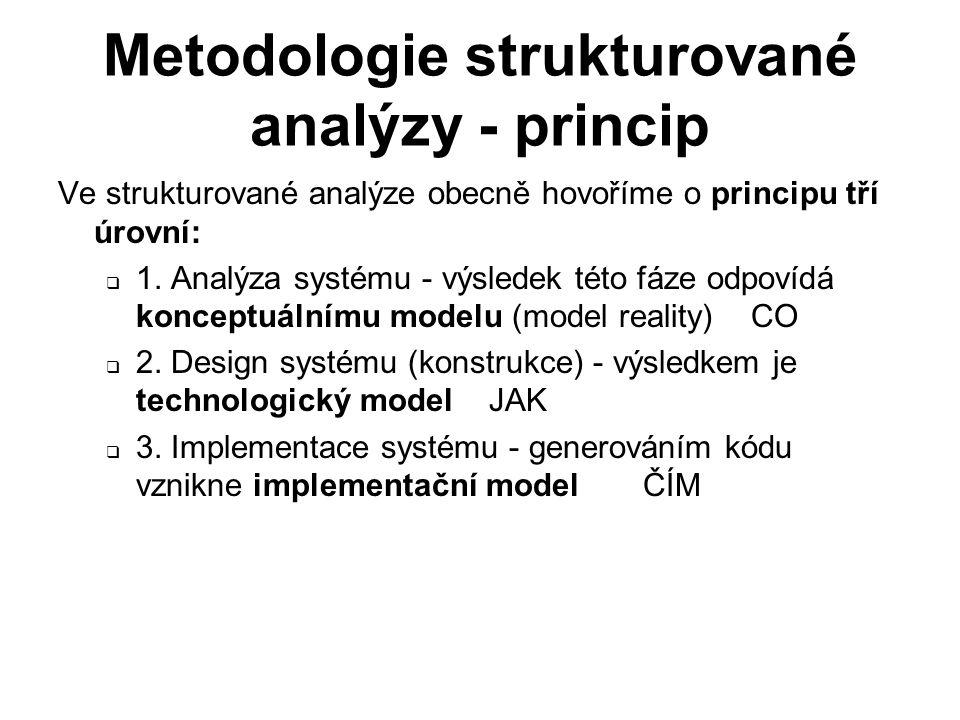 Metodologie strukturované analýzy - princip Ve strukturované analýze obecně hovoříme o principu tří úrovní:  1. Analýza systému - výsledek této fáze
