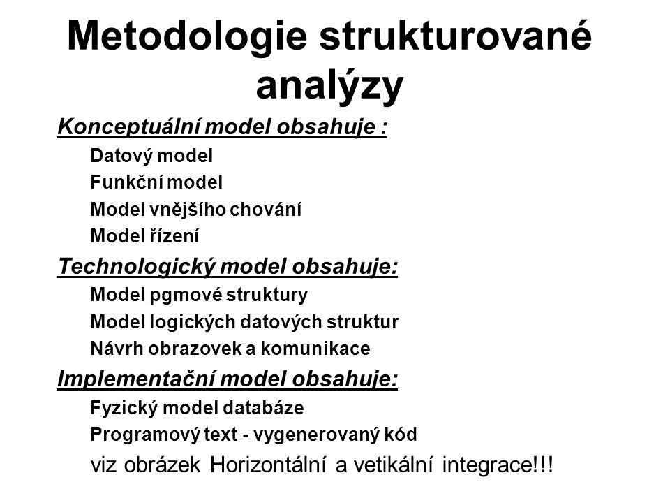 Metodologie strukturované analýzy Konceptuální model obsahuje : Datový model Funkční model Model vnějšího chování Model řízení Technologický model obs