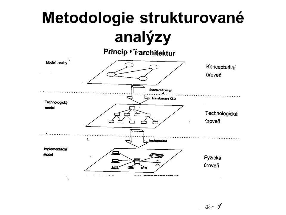 Metodologie strukturované analýzy
