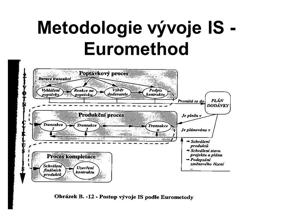 Metodologie vývoje IS - Euromethod
