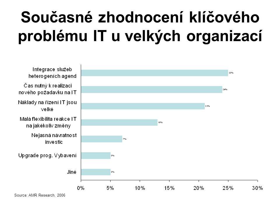 Současné zhodnocení klíčového problému IT u velkých organizací Source: AMR Research, 2006