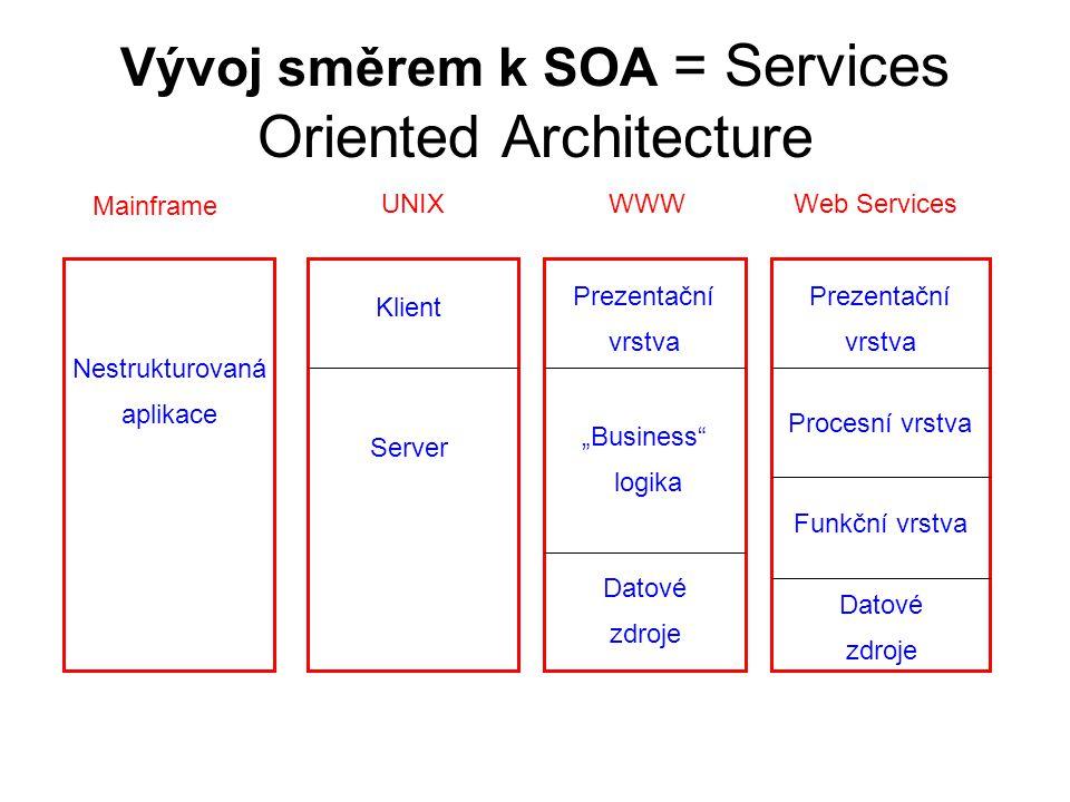"""Vývoj směrem k SOA = Services Oriented Architecture Nestrukturovaná aplikace Mainframe Klient Server UNIX Prezentační vrstva """"Business"""" logika Datové"""
