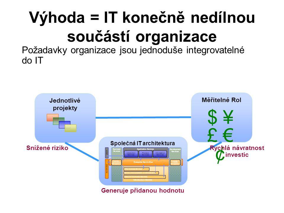 Výhoda = IT konečně nedílnou součástí organizace Společná IT architektura Požadavky organizace jsou jednoduše integrovatelné do IT Jednotlivé projekty