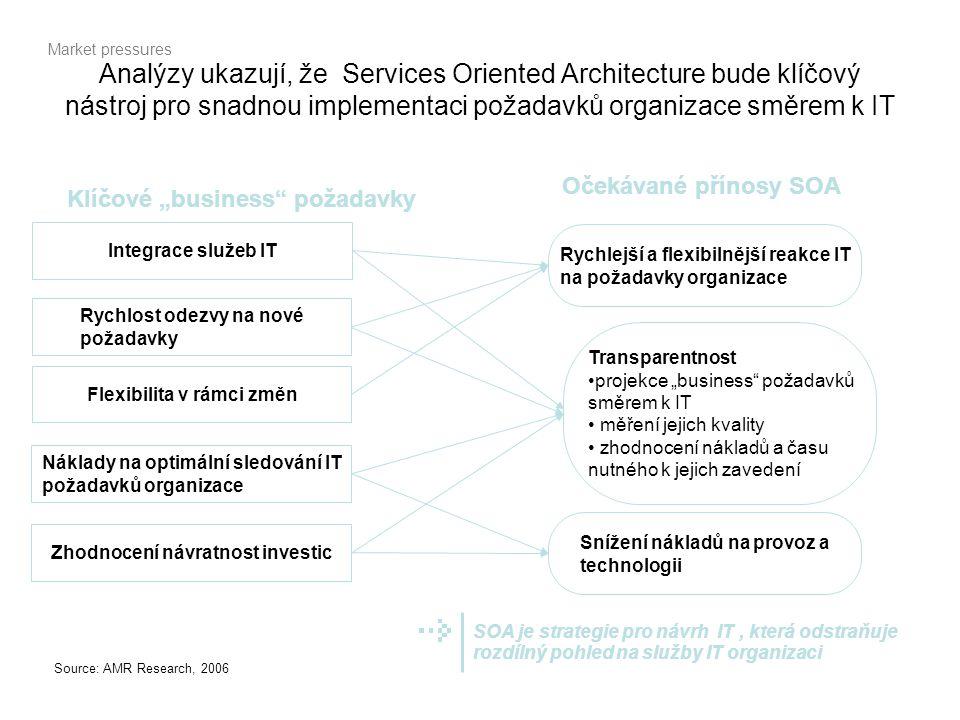 """Analýzy ukazují, že Services Oriented Architecture bude klíčový nástroj pro snadnou implementaci požadavků organizace směrem k IT Klíčové """"business"""" p"""