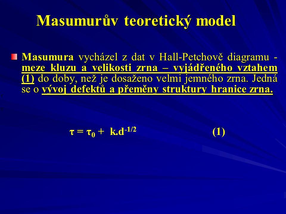 Masumurův teoretický model Masumura vycházel z dat v Hall-Petchově diagramu - meze kluzu a velikosti zrna – vyjádřeného vztahem (1) do doby, než je dosaženo velmi jemného zrna.