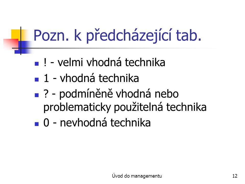 Úvod do managementu12 Pozn. k předcházející tab. ! - velmi vhodná technika 1 - vhodná technika ? - podmíněně vhodná nebo problematicky použitelná tech