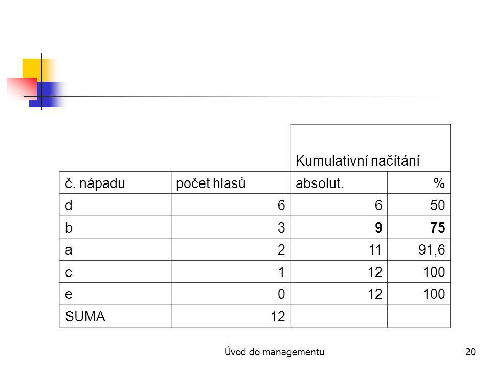 Úvod do managementu20 Kumulativní načítání č. nápadupočet hlasůabsolut.% d6650 b3975 a21191,6 c112100 e012100 SUMA12