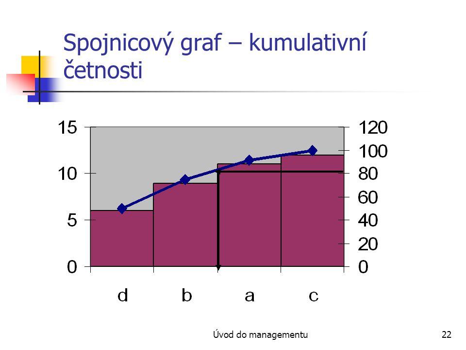 Úvod do managementu22 Spojnicový graf – kumulativní četnosti