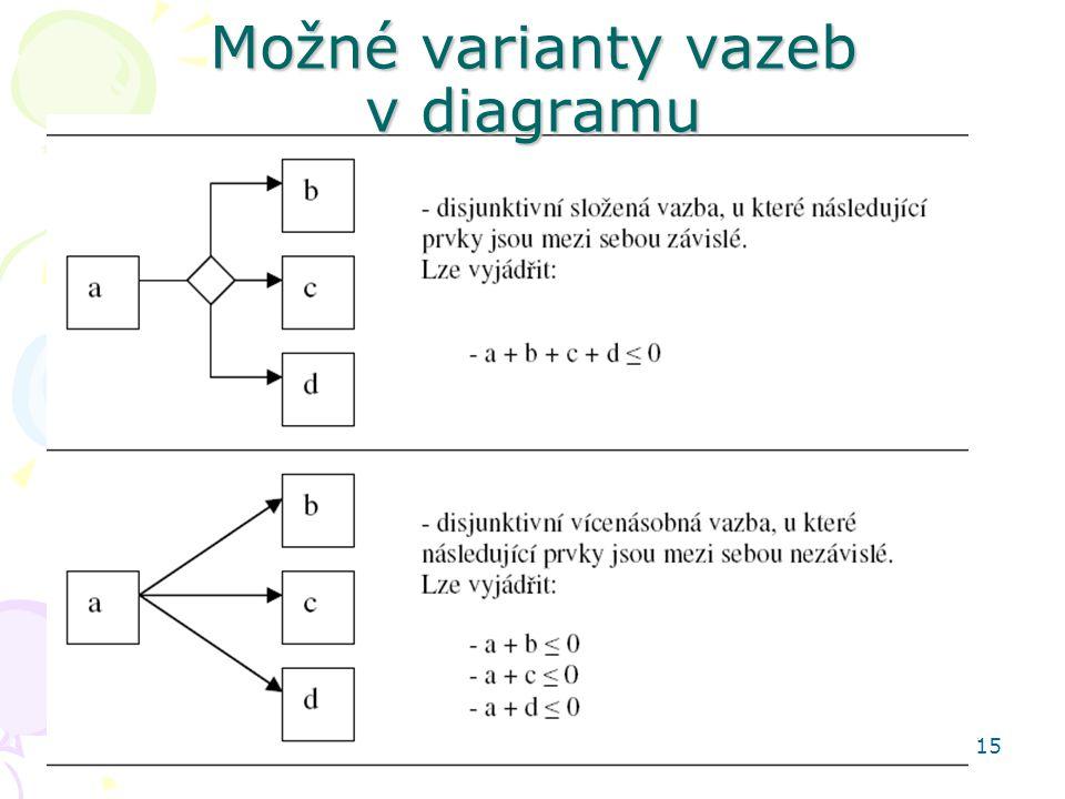 15 Možné varianty vazeb v diagramu