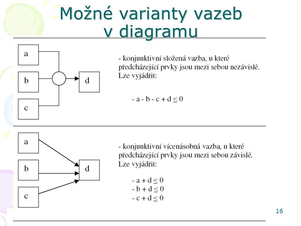 16 Možné varianty vazeb v diagramu