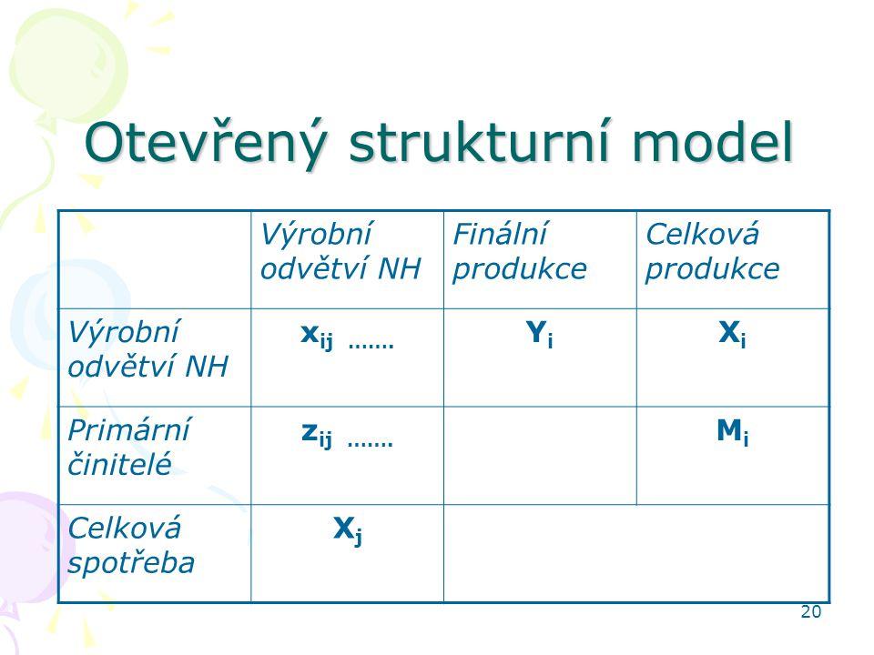 20 Otevřený strukturní model Výrobní odvětví NH Finální produkce Celková produkce Výrobní odvětví NH x ij ……. YiYi XiXi Primární činitelé z ij ……. MiM