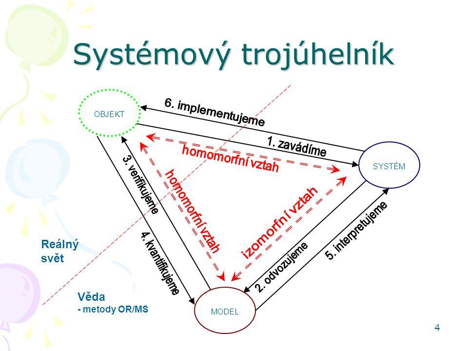 4 Systémový trojúhelník MODEL SYSTÉM OBJEKT Reálný svět Věda - metody OR/MS