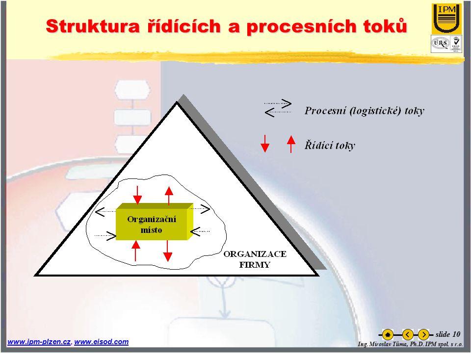 Ing. Miroslav Tůma, Ph.D. IPM spol. s r.o. www.ipm-plzen.czwww.ipm-plzen.cz, www.eisod.comwww.eisod.com slide 10 Struktura řídících a procesních toků
