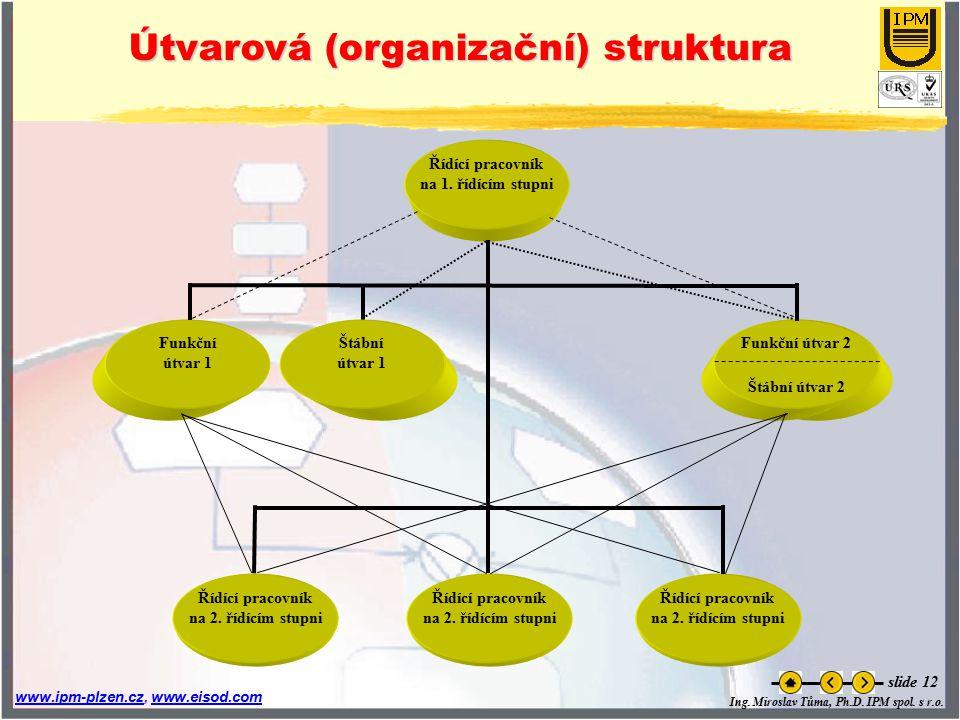 Ing. Miroslav Tůma, Ph.D. IPM spol. s r.o. www.ipm-plzen.czwww.ipm-plzen.cz, www.eisod.comwww.eisod.com slide 12 Útvarová (organizační) struktura Řídí