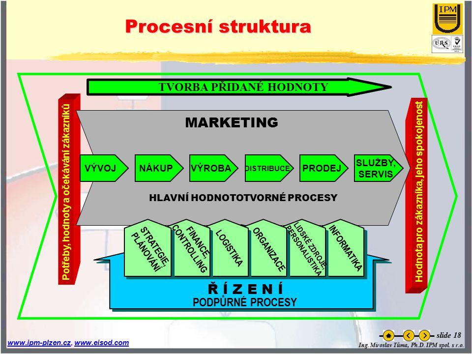 Ing. Miroslav Tůma, Ph.D. IPM spol. s r.o. www.ipm-plzen.czwww.ipm-plzen.cz, www.eisod.comwww.eisod.com slide 18 Procesní struktura TVORBA PŘIDANÉ HOD