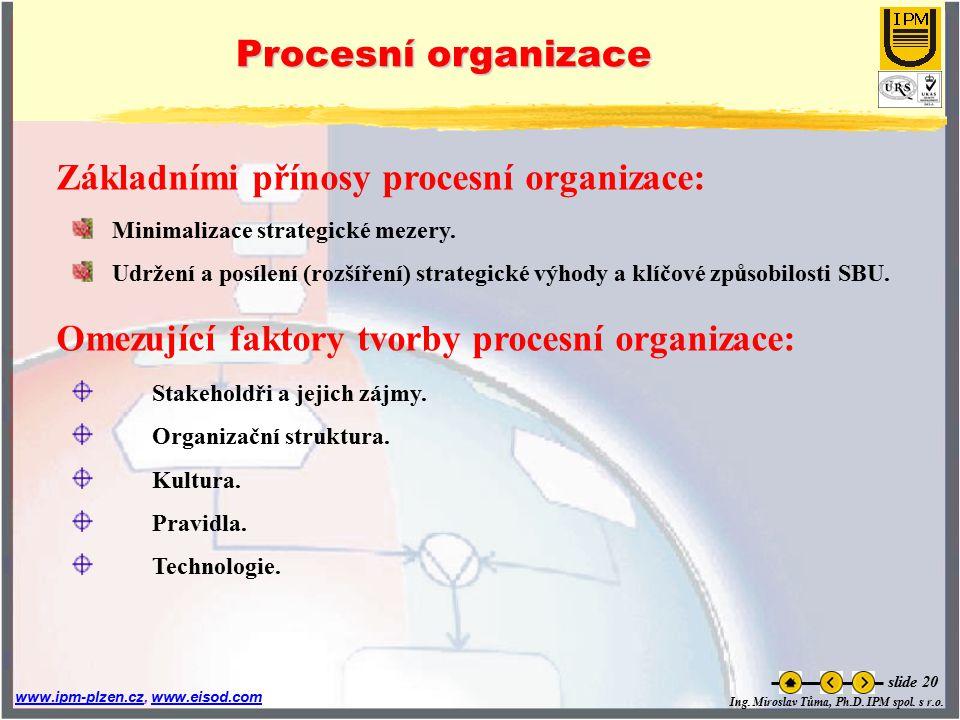 Ing. Miroslav Tůma, Ph.D. IPM spol. s r.o. www.ipm-plzen.czwww.ipm-plzen.cz, www.eisod.comwww.eisod.com slide 20 Procesní organizace Minimalizace stra