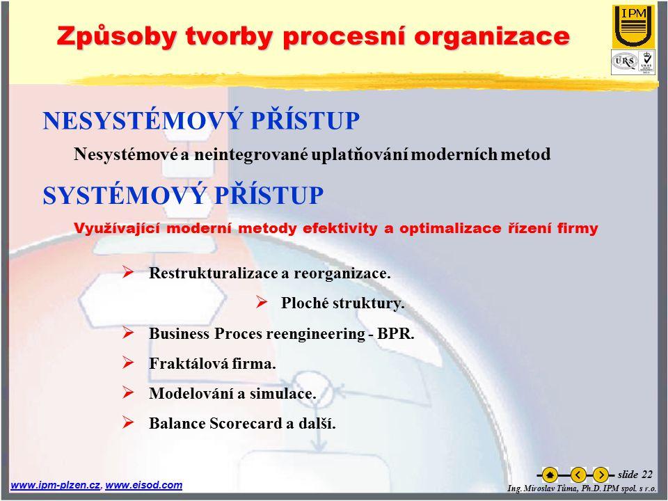 Ing. Miroslav Tůma, Ph.D. IPM spol. s r.o. www.ipm-plzen.czwww.ipm-plzen.cz, www.eisod.comwww.eisod.com slide 22 Způsoby tvorby procesní organizace SY