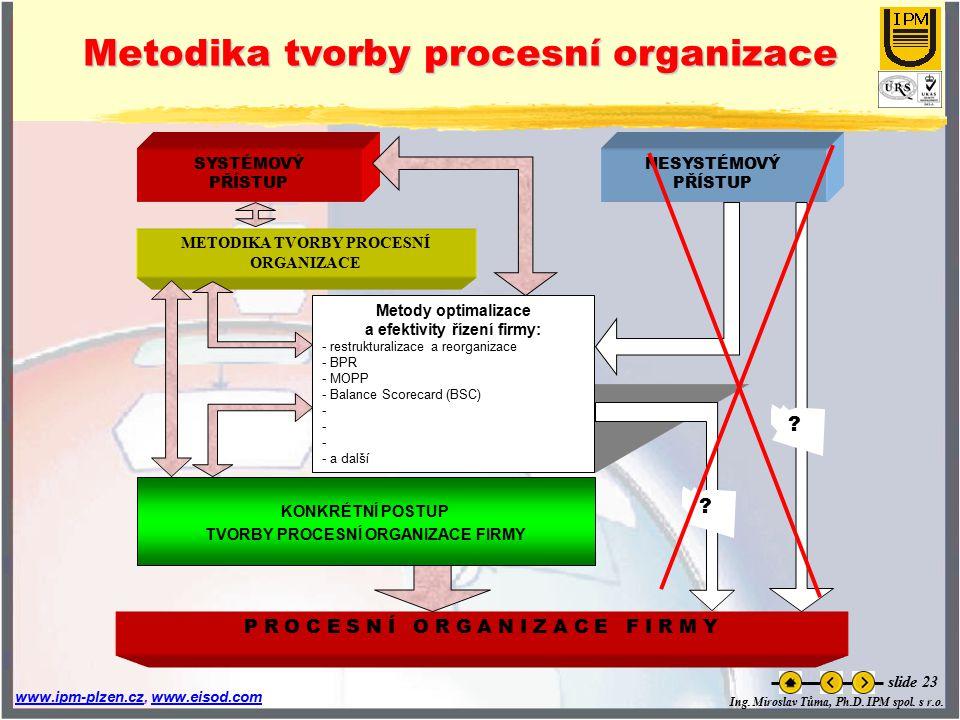 Ing. Miroslav Tůma, Ph.D. IPM spol. s r.o. www.ipm-plzen.czwww.ipm-plzen.cz, www.eisod.comwww.eisod.com slide 23 Metodika tvorby procesní organizace S