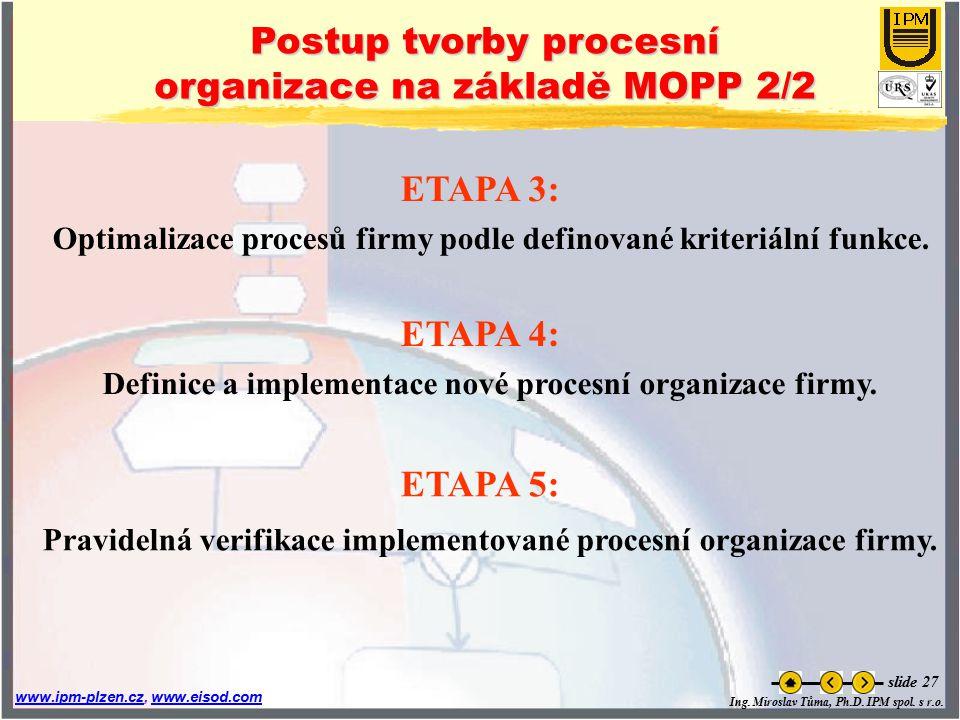 Ing. Miroslav Tůma, Ph.D. IPM spol. s r.o. www.ipm-plzen.czwww.ipm-plzen.cz, www.eisod.comwww.eisod.com slide 27 Optimalizace procesů firmy podle defi