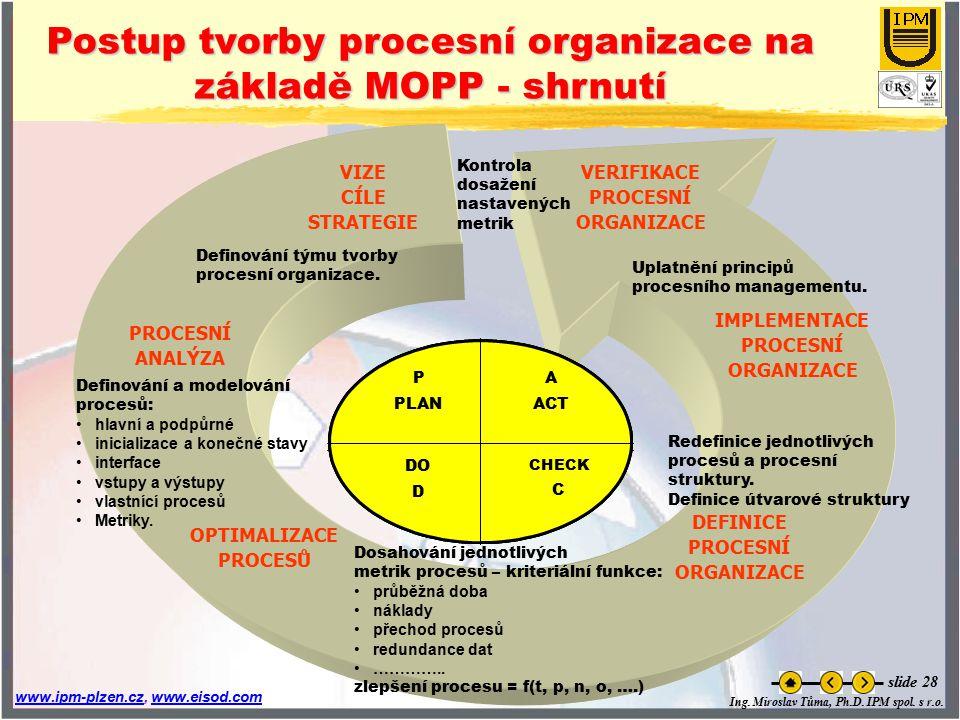 Ing. Miroslav Tůma, Ph.D. IPM spol. s r.o. www.ipm-plzen.czwww.ipm-plzen.cz, www.eisod.comwww.eisod.com slide 28 Postup tvorby procesní organizace na
